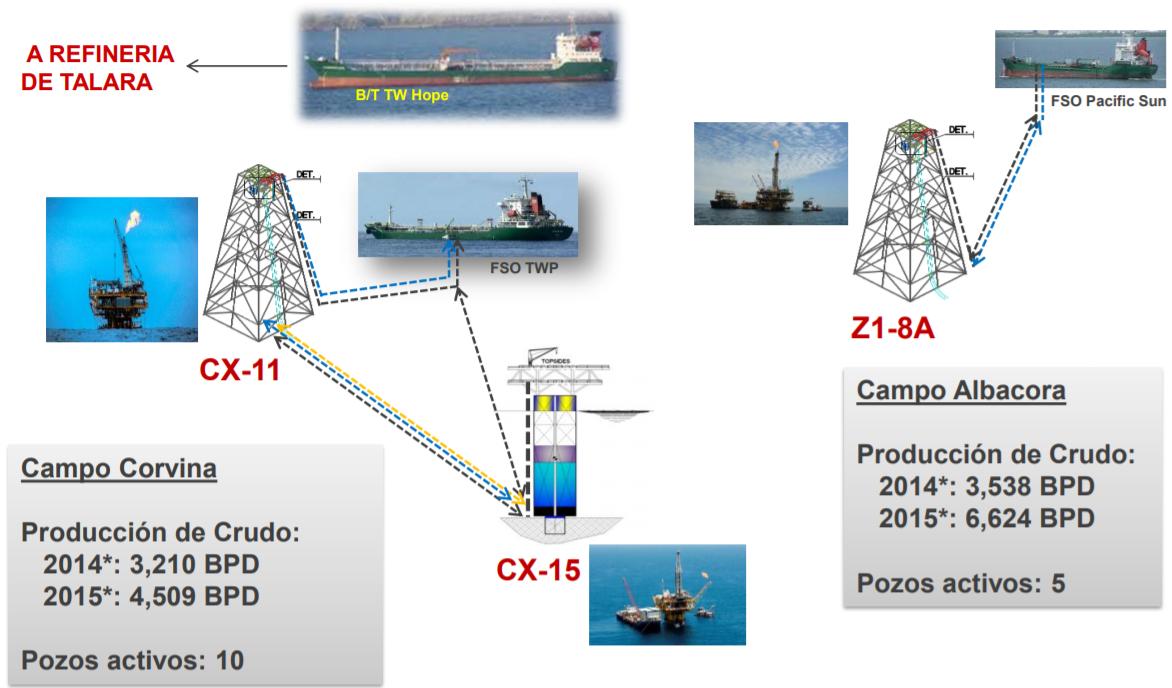 Figura 4: Infraestructuras hidrocarburífera en los campos Corvina y Albacora del Lote Z-1 offshore a agosto del año 2014, Tumbes [3].