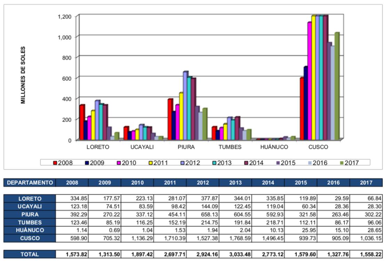 Figura 6: Evolución del canon y sobrecanon transferidos a diferentes regiones entre el año 2008 y 2017, Perupetro.