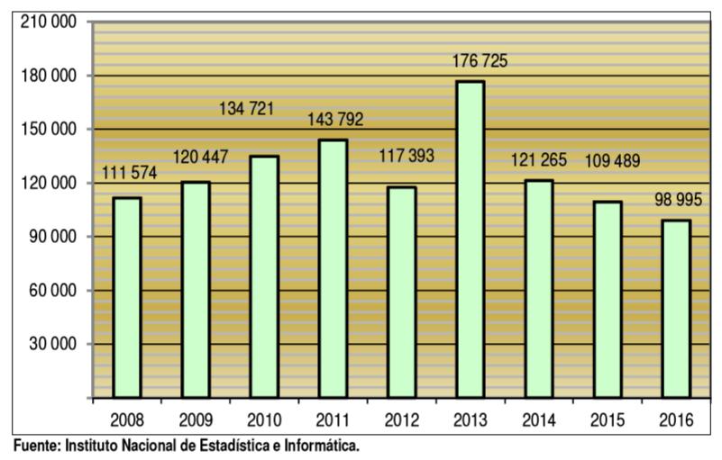 Figura 8: Evolución del desembarque de productos hidrobiológicos frescos en la Región Tumbes entre los años 2009 y 2016, INEI.