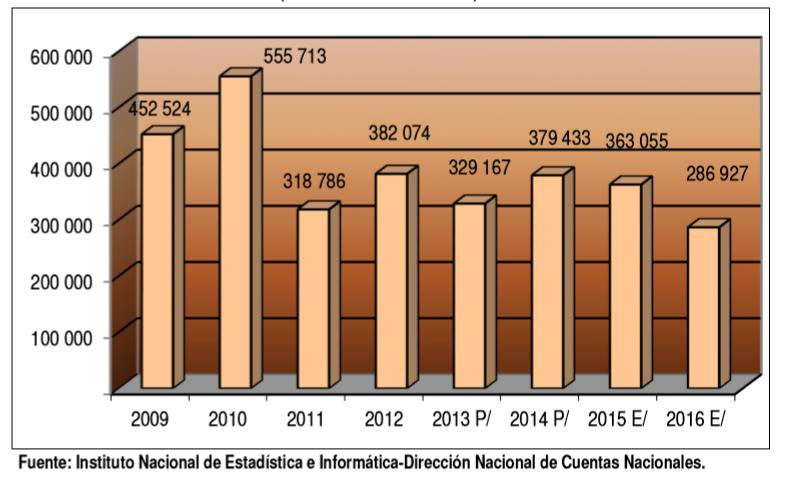 Figura 10: Evolución del valor agregado de las extracción de petróleo, gas y minerales en la Región Tumbes entre los años 2008 y 2016, INEI.