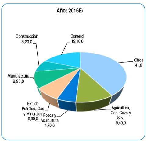 Figura 11: Participación del valor agregado de la pesca y acuicultura y de las actividades extractivas en la Región Tumbes en el 2016, INEI.