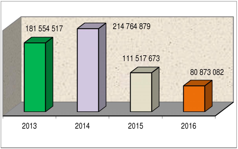 Figura 12: Evolución del canon y sobrecanon transferido en la Región Tumbes, en nuevos soles, entre los años 2013 y 2016, INEI.