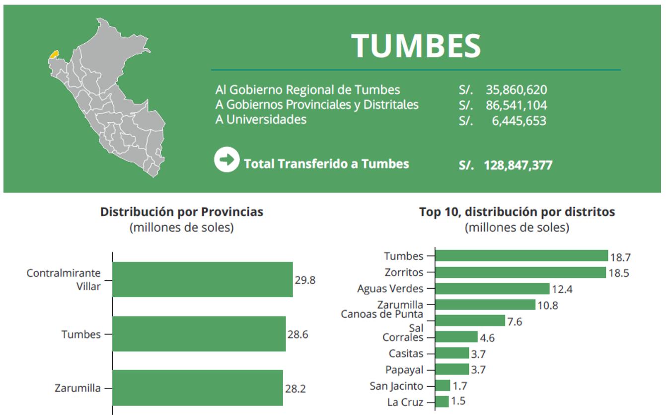 Figura 13: Transferencias por canon y sobrecanon realizados a la Región Tumbes en el año 2018, SNMPE.