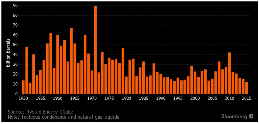 Oil Discoveries In 2015: The Lowest Since 1952 Set The Stage For ...