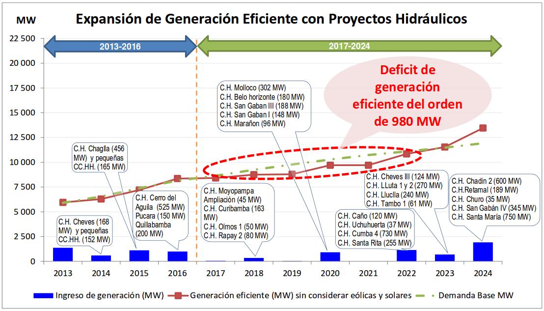 Figura 1: Planificación del incremento de capacidad hidroeléctrica al año 2024, COES.