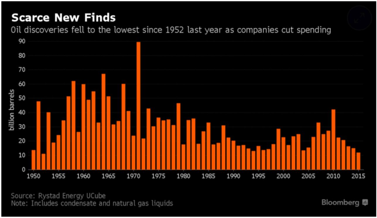 Figura 2: Evolución del descubrimiento de reservas de petróleo convencional y no convencional entre 1950 y 2015, Bloomberg.
