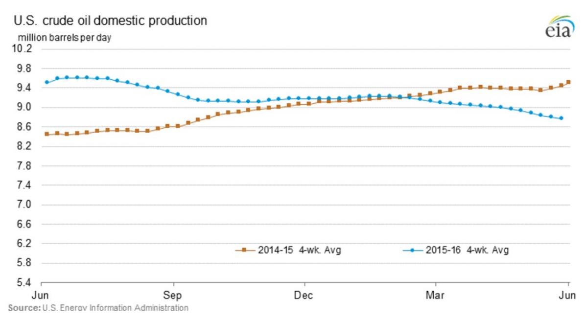 Figura 3: Evolución de la producción de hidrocarburos líquidos en los Estados Unidos entre 2014 y 2016, EIA.