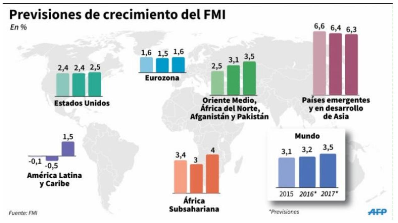 Figura 2: Previsiones del crecimiento económico mundial para los años 2105 y 2016, FMI.