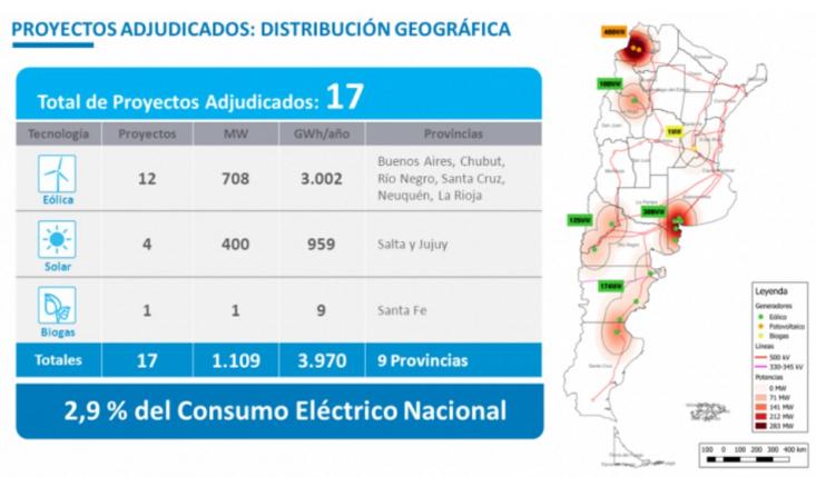 Figura 3: Resultados de la primera subasta renovable en Argentina, Ministerio de Energía y Minería.