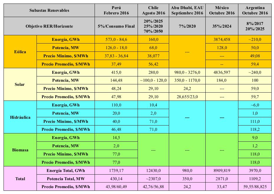 Tabla 1: Resultados de las subasta renovables eléctricas realizadas a lo largo del año 2016 en el mundo, elaboración propia.